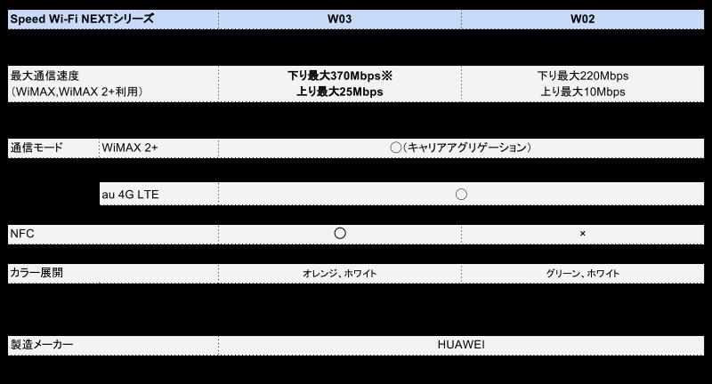 W03 W02 比較表