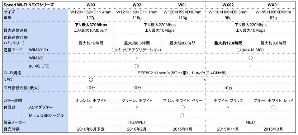 wimax_devices