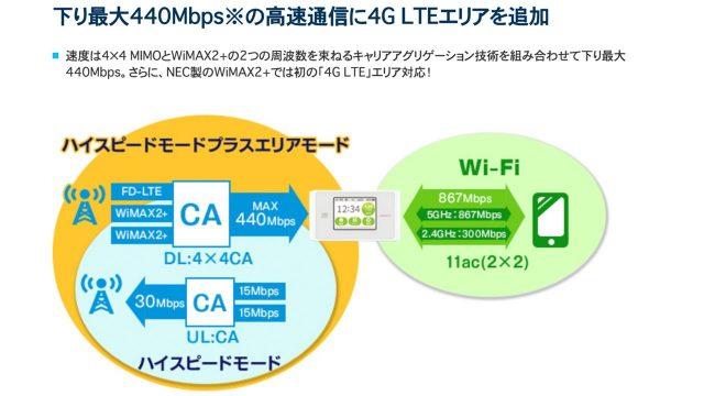 WX04 4G LTE