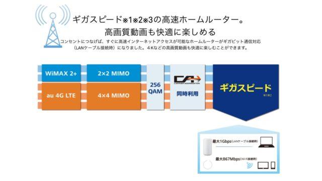 Speed Wi-Fi HOME L02 通信性能