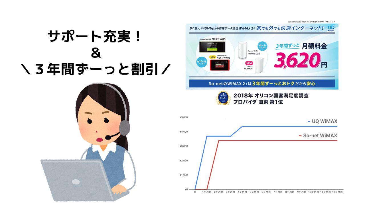 So-net WiMAX キャンペーン比較