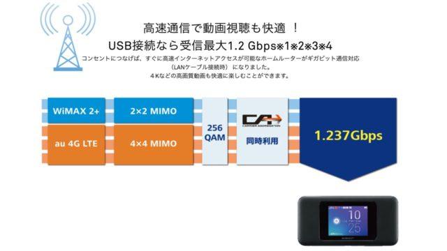 Speed Wi-Fi NEXT W06 通信性能