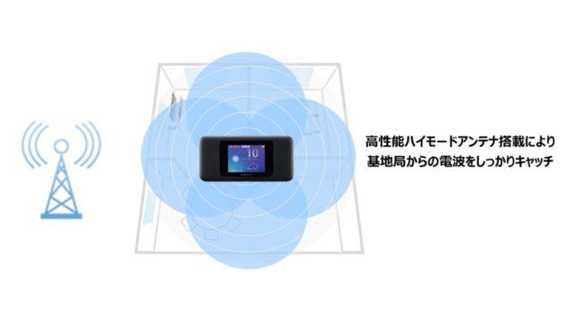 Speed Wi-Fi NEXT W06 高性能ハイモードアンテナ搭載